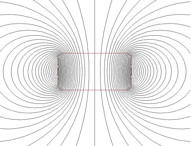 Magnetic Measurement Gauss Meters and Flus Meters